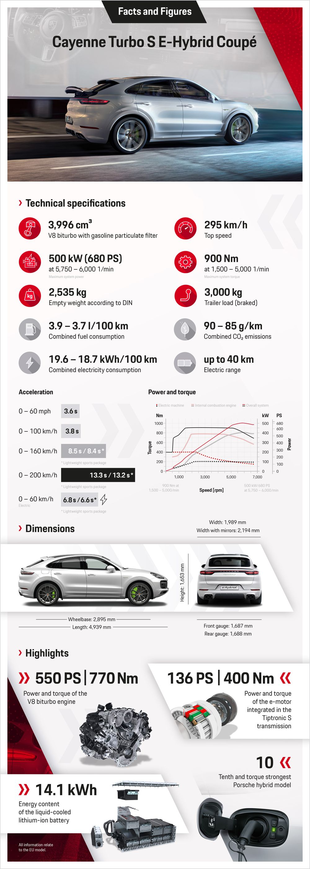 Porsche Cayenne Turbo S E Hybrid Is The New Least Efficient Phev