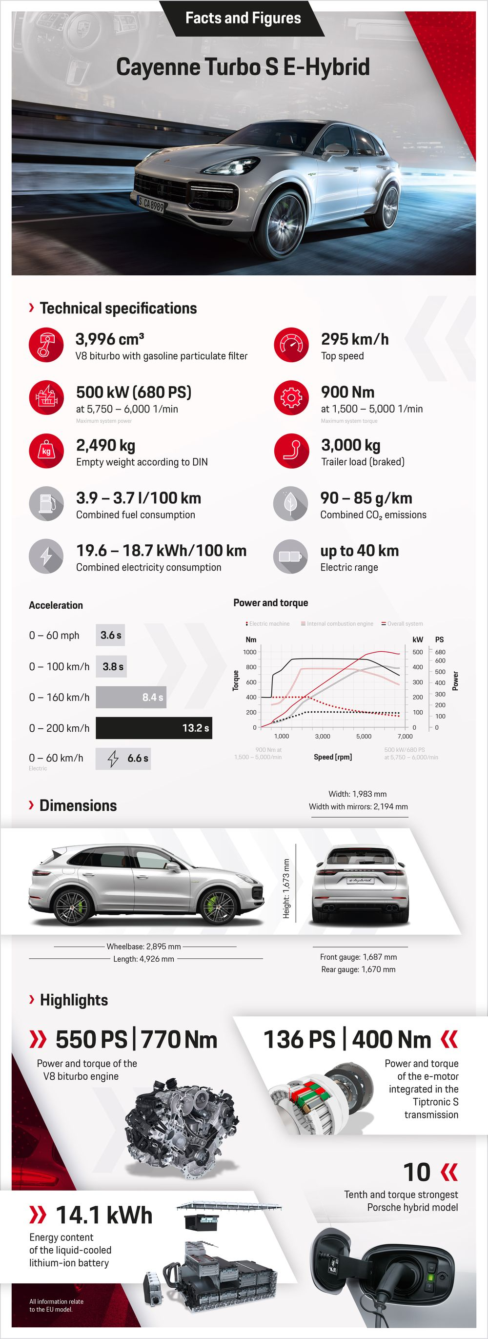 Porsche Cayenne Turbo S E Hybrid Is The New Least Efficient Phev