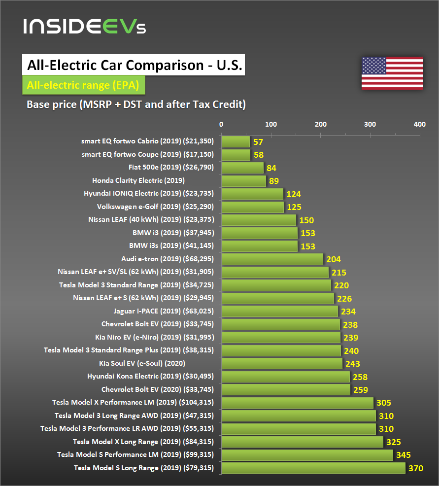 Compare Evs Guide To Range Specs Pricing More
