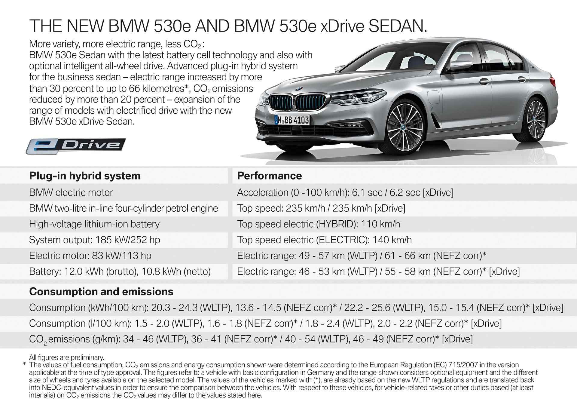 BMW Releases Specs Of New 530e & 530e xDrive PHEV