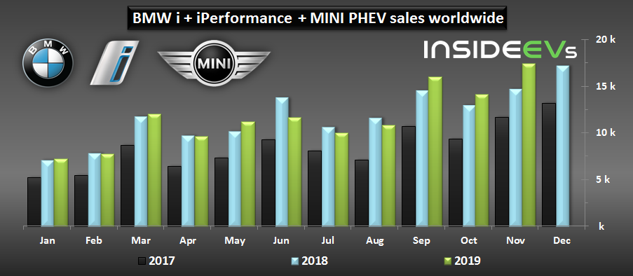 BMW Group Set A New Plug-In Car Sales Record In November 2019