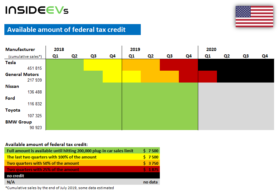 Chevy Volt Tax Credit >> Today The Federal Tax Credit For Chevy Bolt Volt Decreased