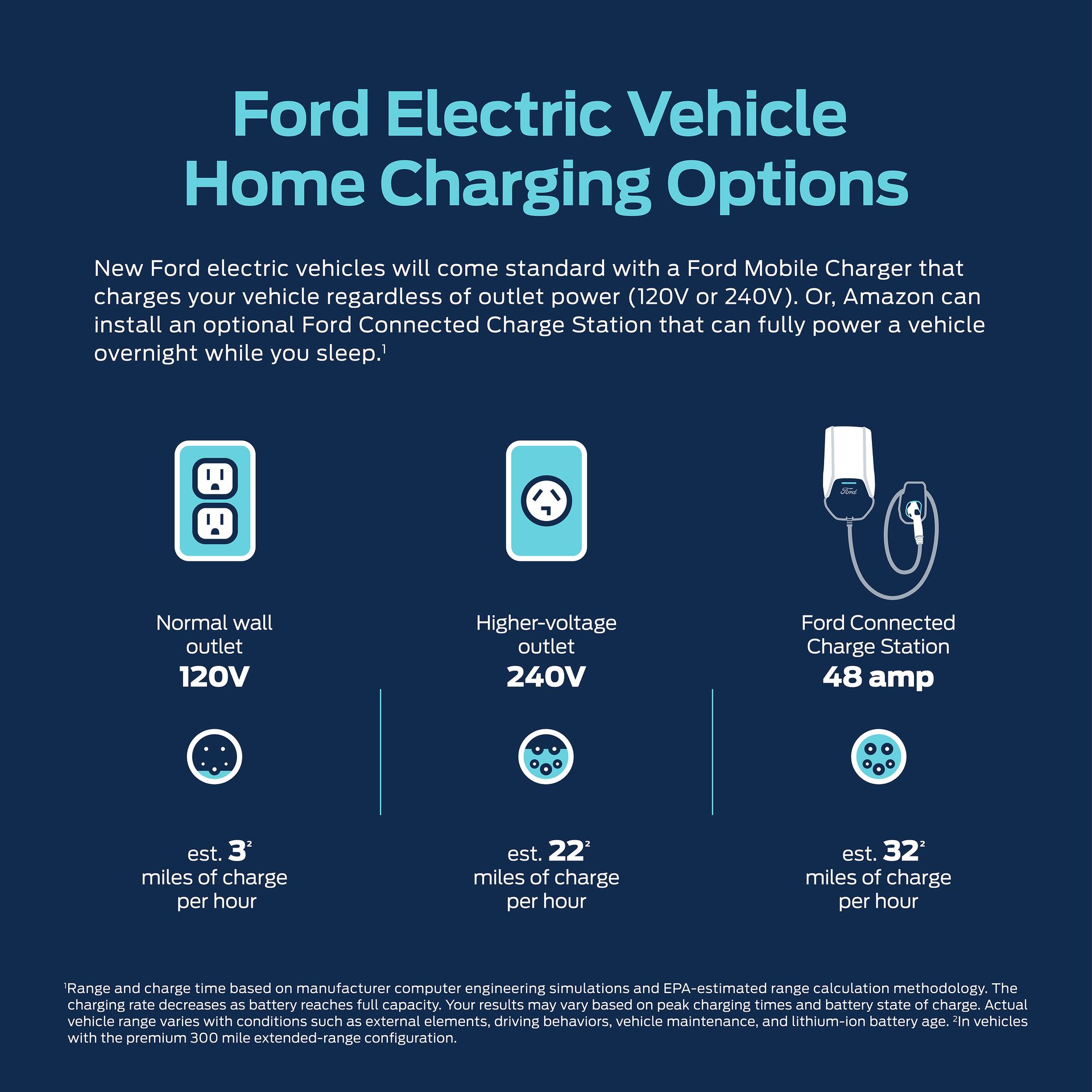 Ford Reveals Charging Solutions Ahead Of Next-Gen EV Launches