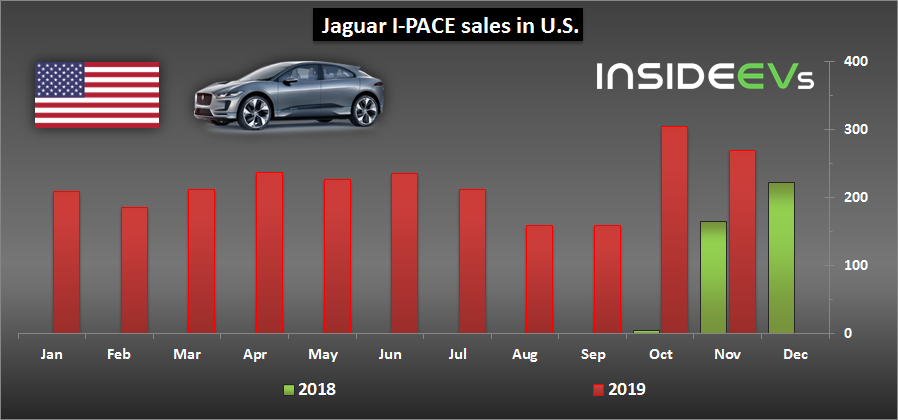 Jaguar I-PACE Sets New Monthly Sales Record In The U.S.