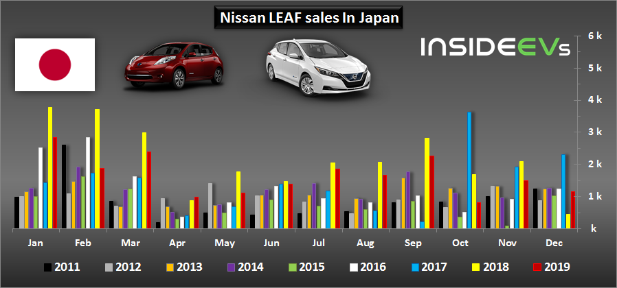 In 2019, Nearly 20,000 Nissan LEAFs Were Sold In Japan
