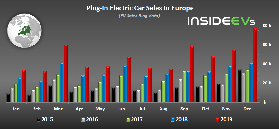 Plug-In Electric Car Sales In Europe: Record December And 2019