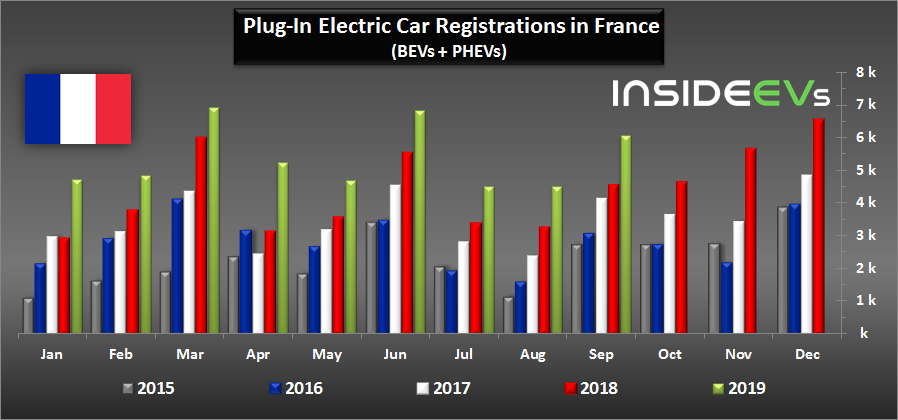 Another 6,000 Plug-In EVs Were Sold In France In September 2019