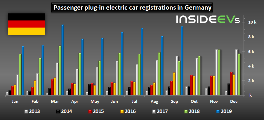 Plug-In Car Market Share In Germany Almost Reached 4% In September