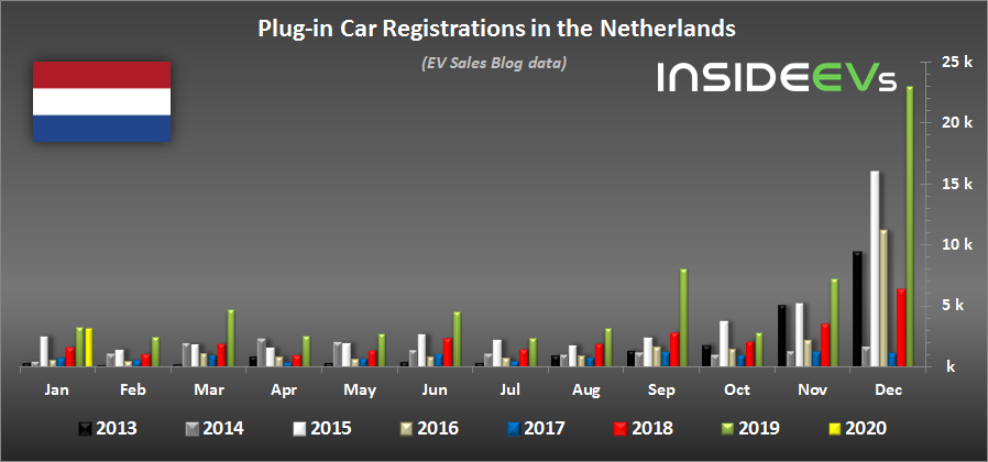 Plug-In EV Car Sales In The Netherlands Remain High In January 2020