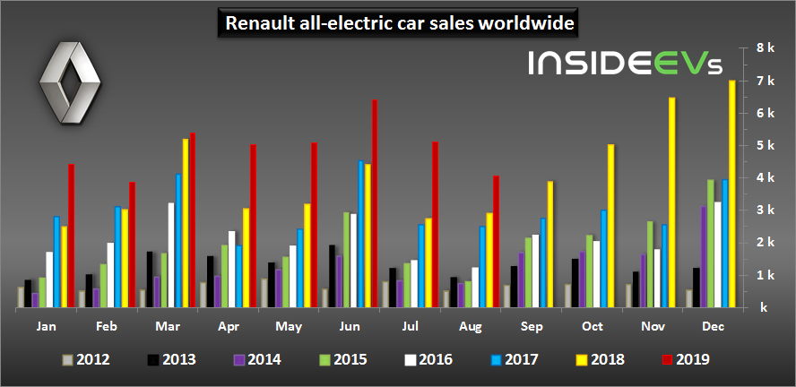 Renault EV Sales Grew Significantly During Summer 2019