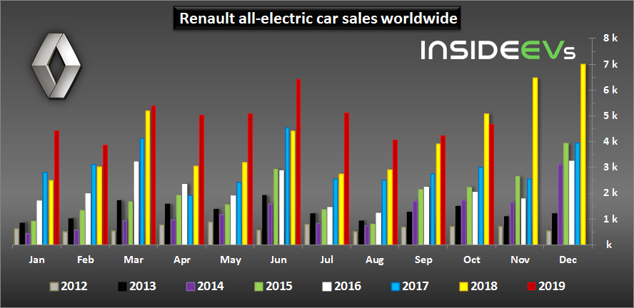 Renault Noted 8% Decrease In EV Sales In October 2019