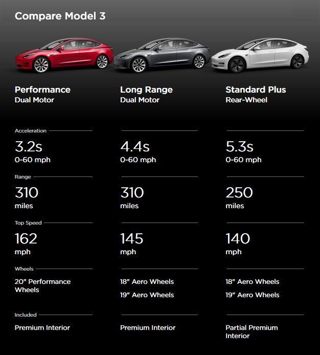 Tesla Model 3 Standard Range Plus Gets More Range At ...