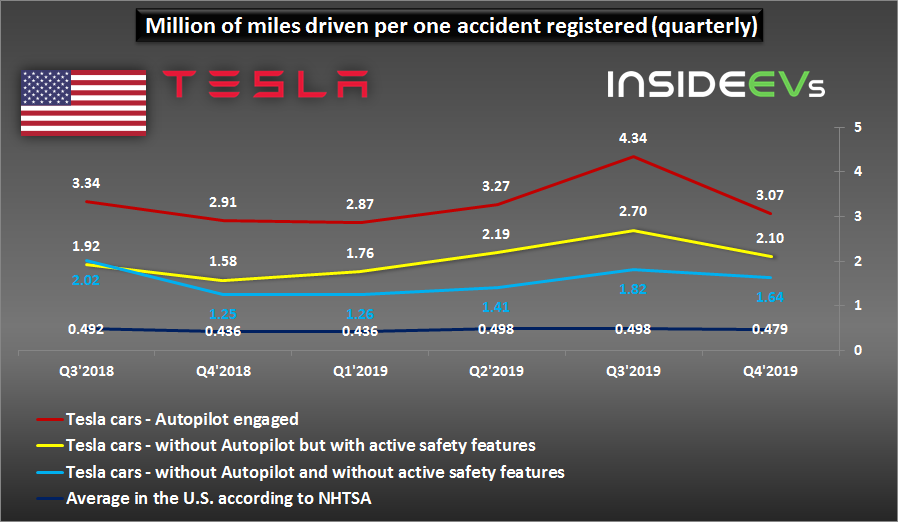 Tesla Car Safety Results Are Surprising In Q4 2019
