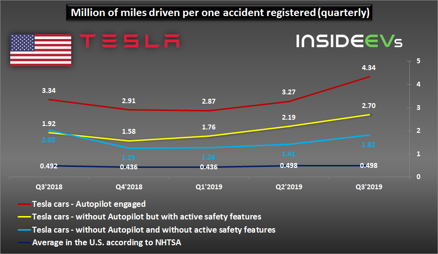 Tesla Car Safety Increased In Q3 2019 To Record Level
