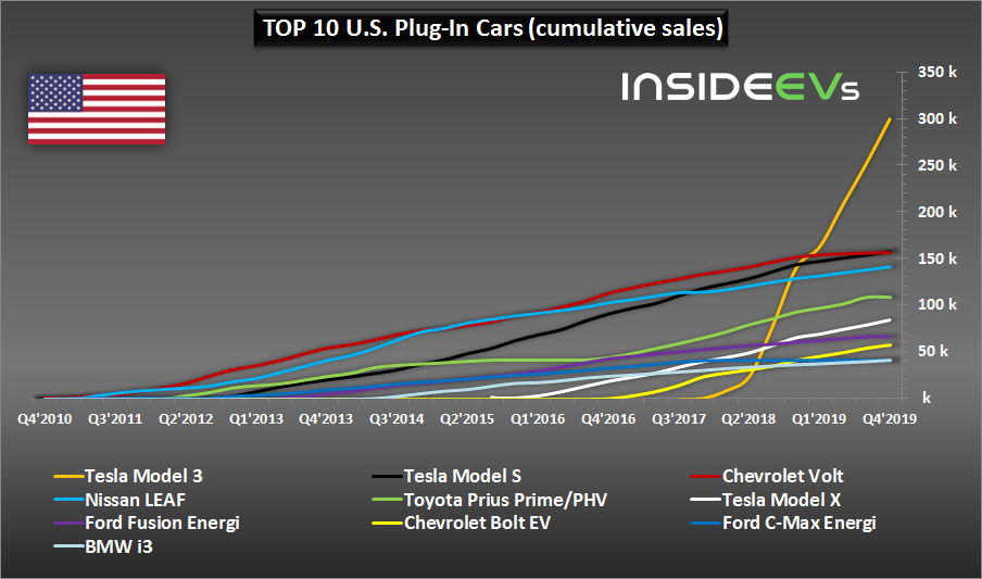 Top 10 Best-Selling Plug-In Electric Cars In U.S. - 2019 Edition