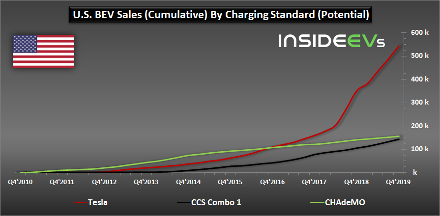 U.S. BEV Sales By DC Fast Charging Capability: 2019