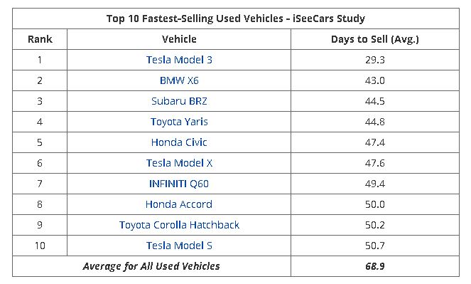 Three Tesla Vehicles Are The Top 10 Fastest-Selling Used Cars Right Now