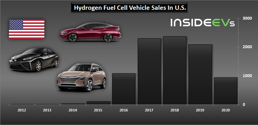 US: Hydrogen Fuel Cell Car Sales Collapsed In 2020