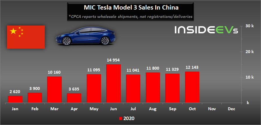 China: Tesla MIC Model 3 Production Surged In October