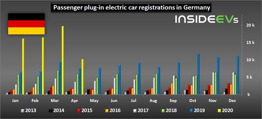 Germany: Plug-In Electric Car Sales Up In April 2020