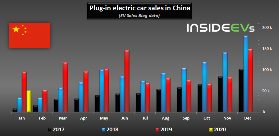 Tesla Model 3 Was Best Selling Plug-In EV Car In China In January