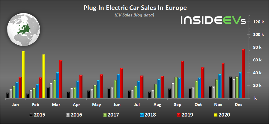 In February 2020, Plug-In EV Car Sales In Europe Doubled Again