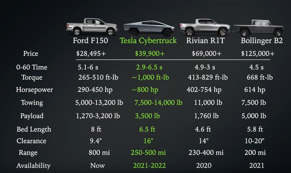 Tesla Cybertruck May Forever Change Automotive Landscape Of The Future