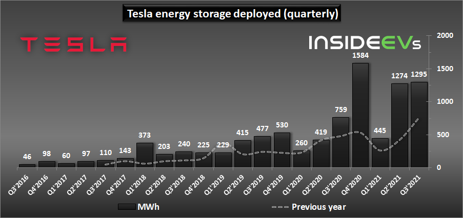Tesla Energy Generation And Storage Business: Q3 2021 Results