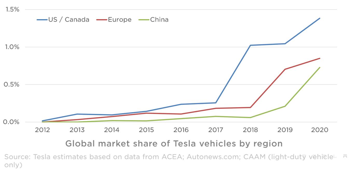 tesla-sales-market-share-2020.png