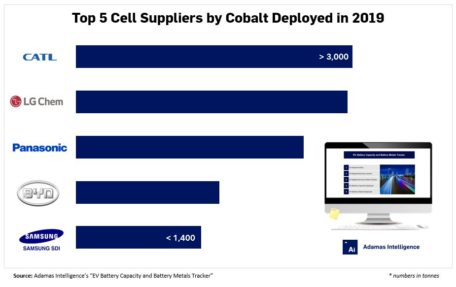 In 2019 Cobalt Demand For EV Batteries Increased To 14,400 Tonnes