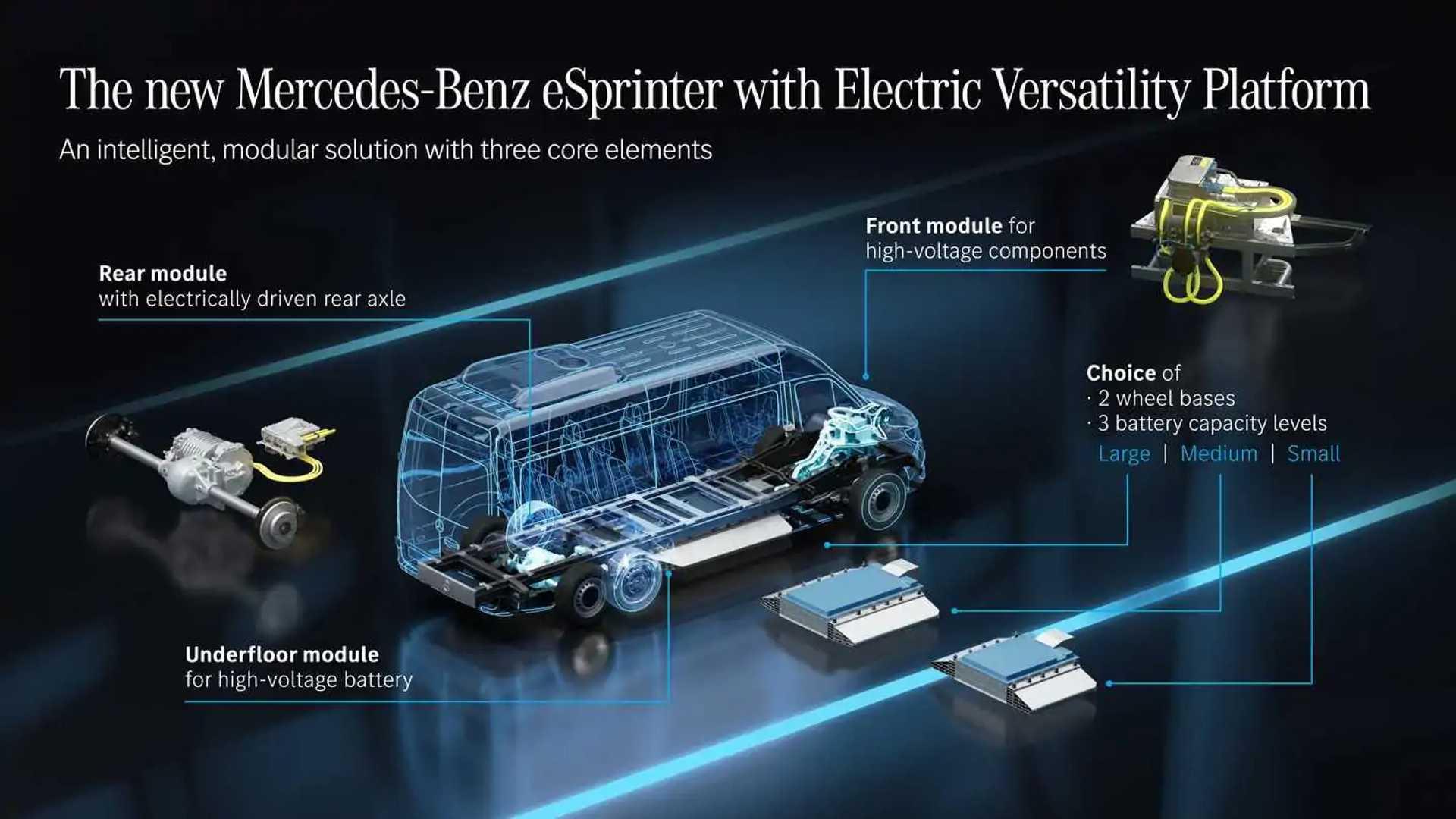 Next-generation Mercedes-Benz eSprinter