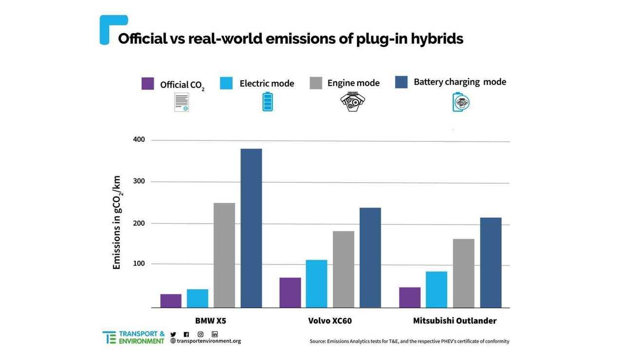 T & E-Untersuchung zu Plug-in-Hybriden: Infografik der Ergebnisse