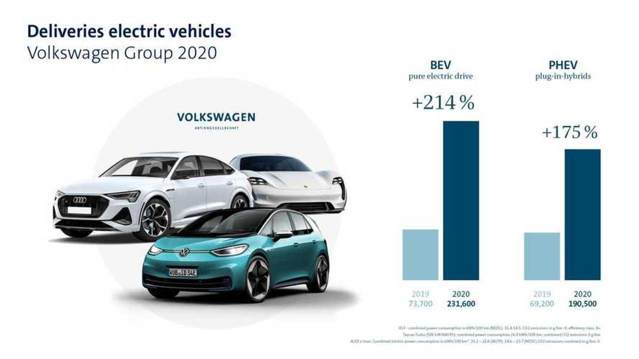 Volkswagen Group sales