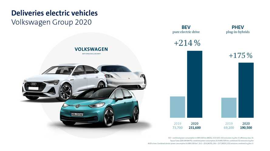 In 2020, Volkswagen Group Sold 422,100 Plug-In Electric Cars