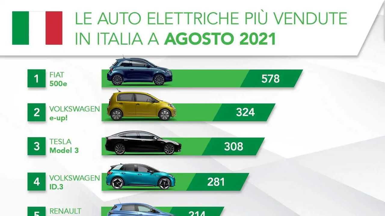 La top 5 delle elettriche più vendute in Italia ad agosto