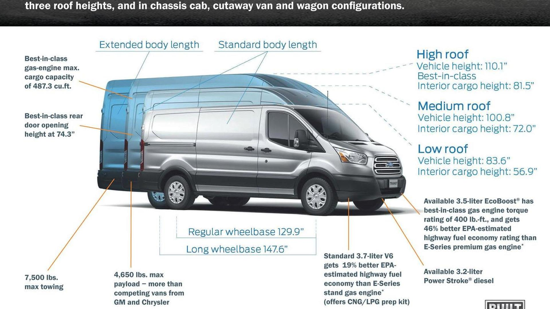 Ford Transit Towing Capacity >> 2015 Ford Transit Gets Detailed Goes On Sale This Summer
