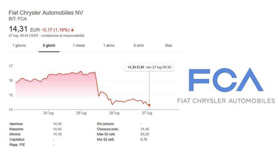 FCA, dopo il tracollo di mercoledì il titolo fatica a recuperare