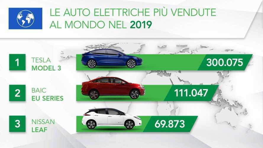 Le auto elettriche più vendute al mondo nel 2019