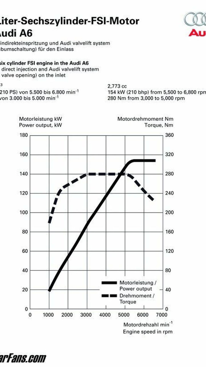 Diagram Of Audi Fsi Engine Wiring Library 2 0 A6 28l Graph