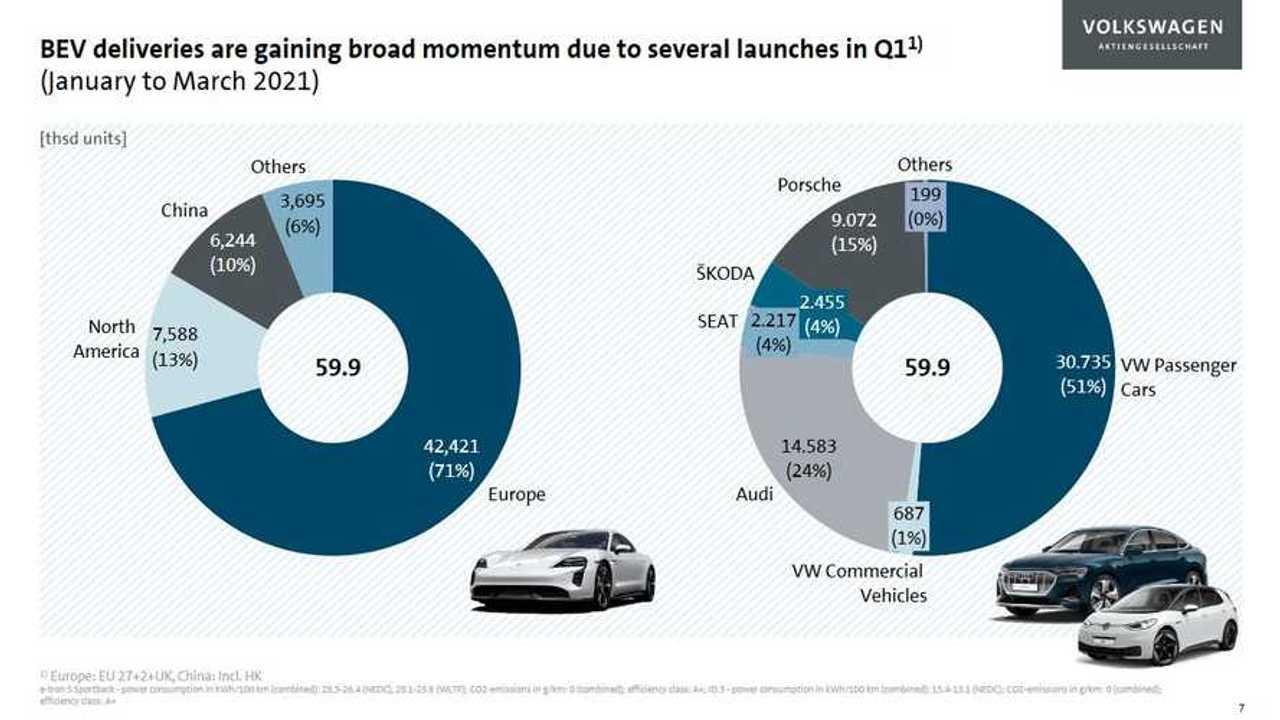 Volkswagen Grubu'nun 2021'in İlk Çeyreğindeki Elektrikli Araç Satış Grafikleri