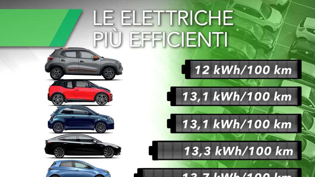 Le auto elettriche più efficienti