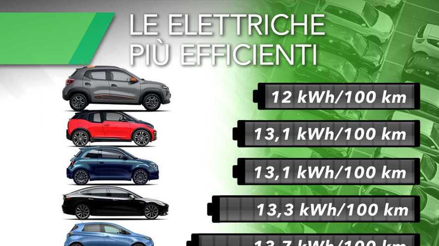 Le 10 auto elettriche più efficienti sul mercato italiano