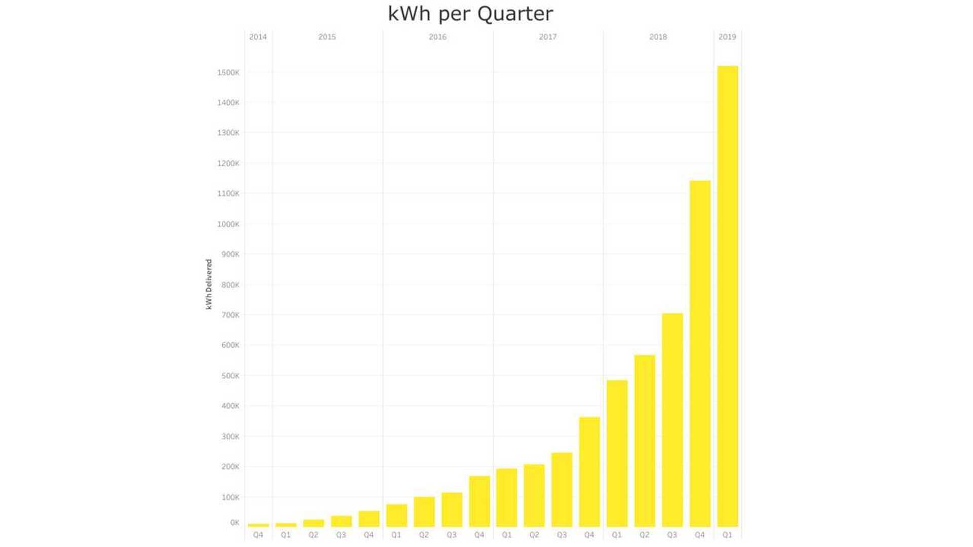 Sabitlenmiş enerji dağıtımı - 1. Çeyrek 2019