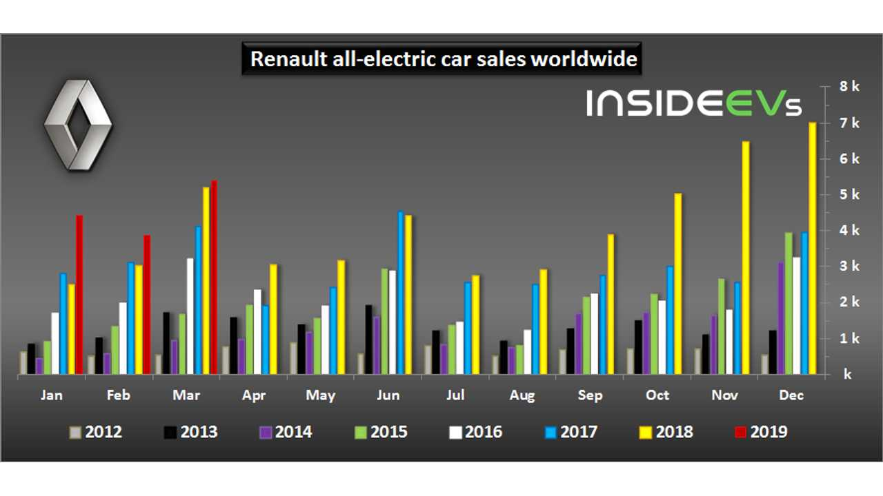 Renault electric car sales – March 2019