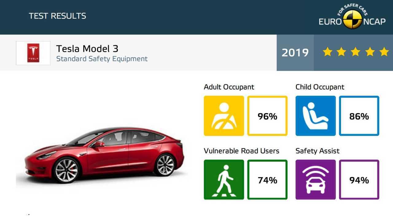 Euro NCAP'taki Sınıfının En İyileri Arasında Tesla Model 3 Ücretleri
