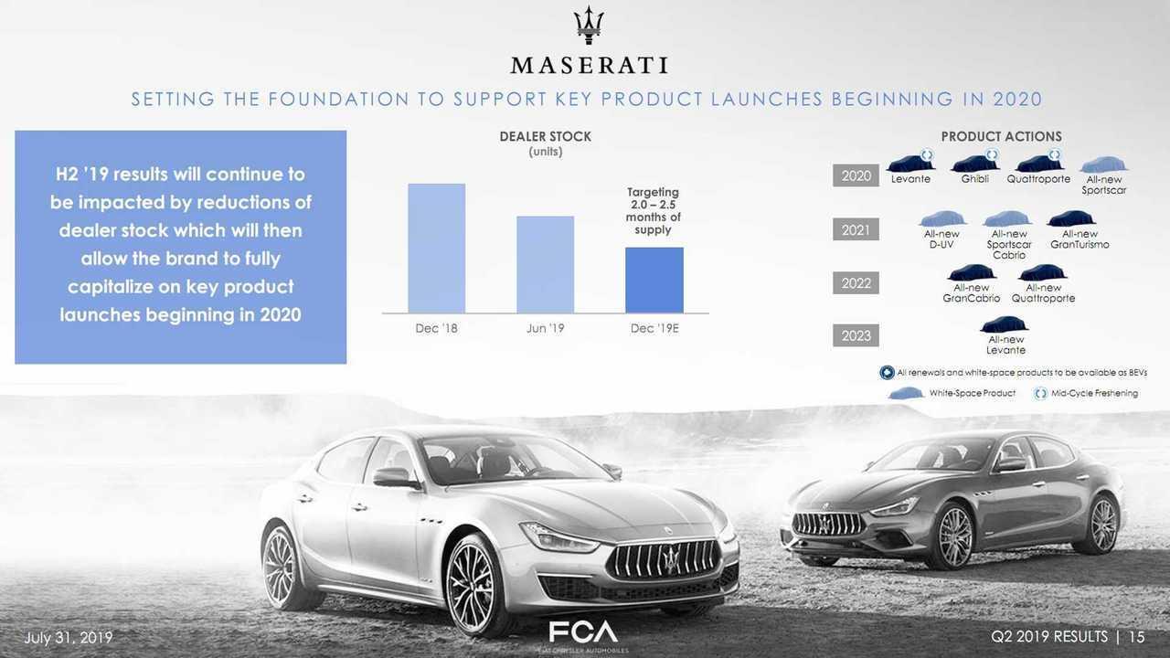 Roadmap dei prodotti Maserati fino al 2022