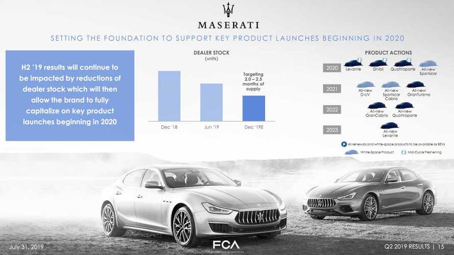 Maserati product roadmap until 2022