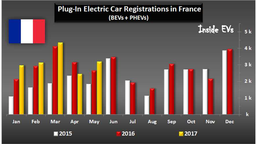 Plug-In Vehicle Sales In France Grew By 20% In May. PHEVs Set A Record High