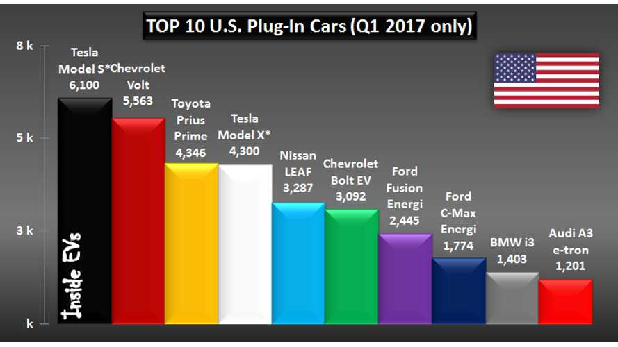 US EV Sales Pass 1% Share In March, As Tesla Model S Takes 2017 Lead
