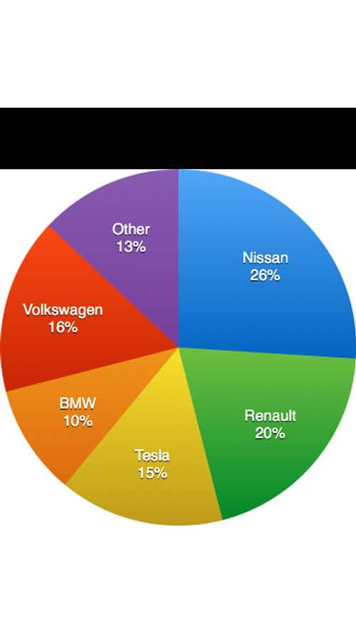 European Electric Car Market Share - Top 5 Automakers